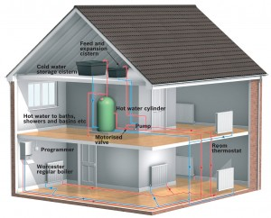 Central Heating System Layout