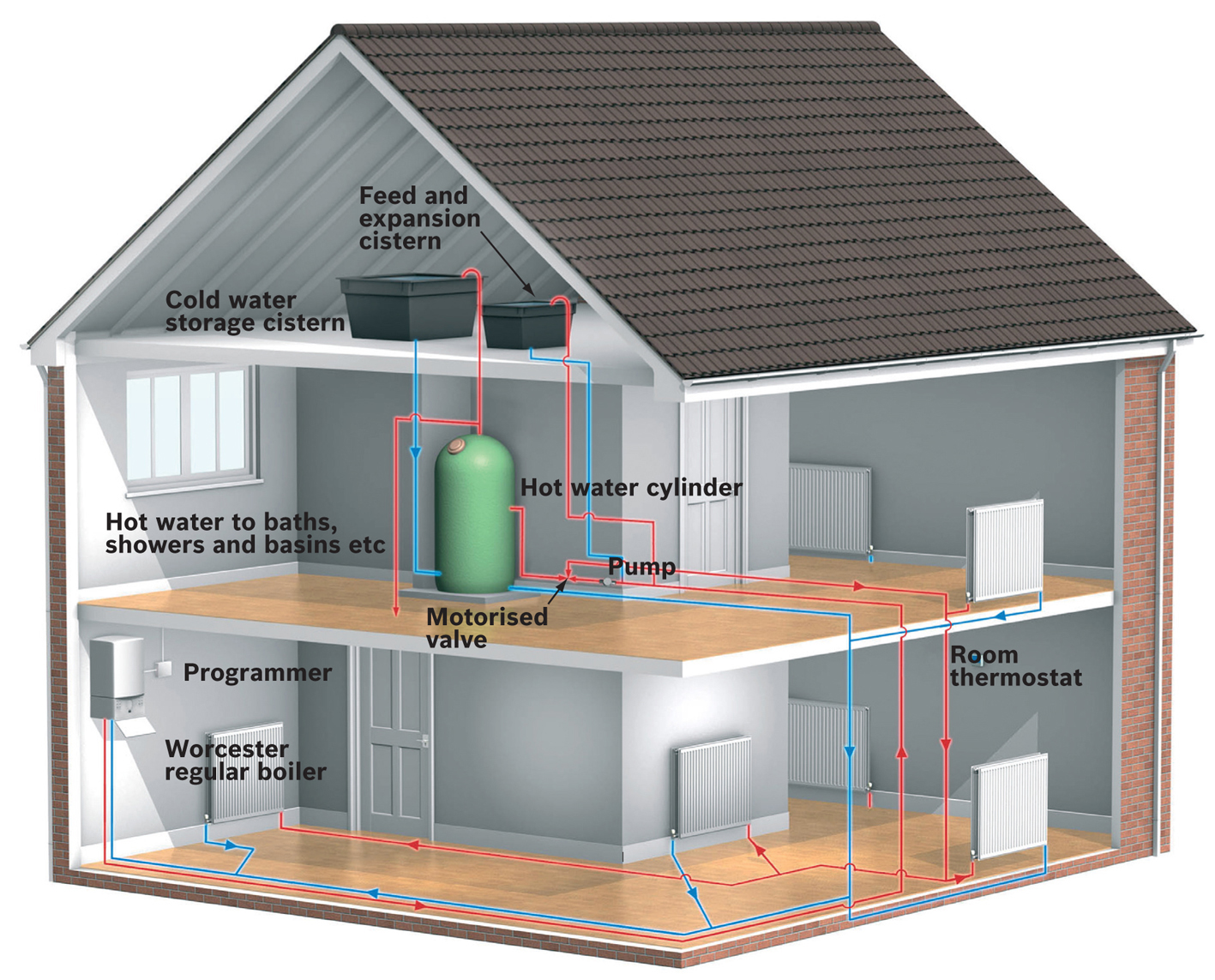 Central Heating System Layout - GasWorks