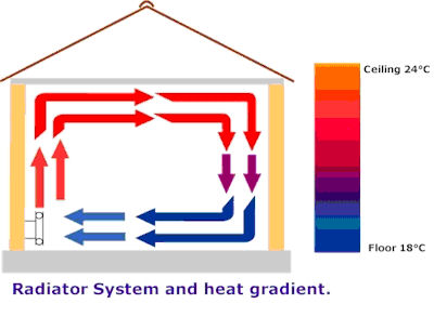new room wiring diagram room radiator diagram convection currents for central heating radiators - gasworks