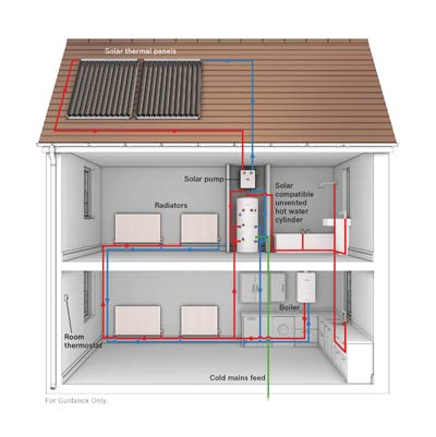 WORCESTER BOSCH SYSTEM GAS BOILER AND SOLAR PANELS